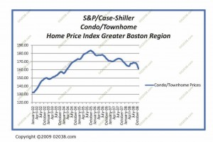 shiller-case-condo-jan-20091