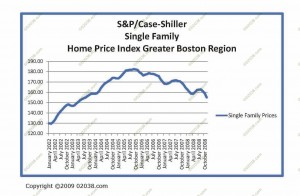 shiller-case-sf-jan-2009