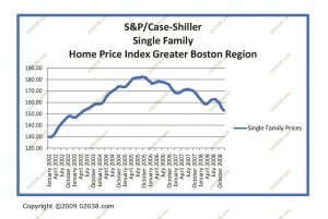 Boston-Home-Values-08-12