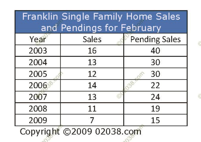 Franklin-MA-Home-Sales-February