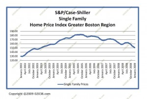 single-family-shiller-case-09-01