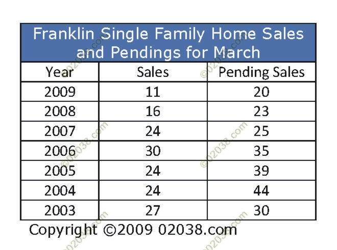 franklin-home-sales-pendings-3-09