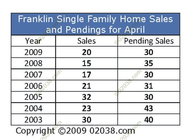 April Home Sale History Franklin MA