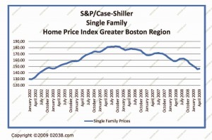 boston-home-prices-april-09