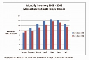 ma-homes-for-sale-inventory-2008-2009