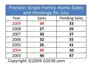 franklin-ma-home-sales-and-pendiings-july-09