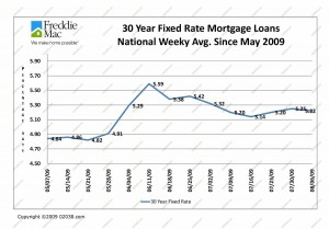mortgage-rates-to-august-2009