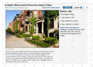 Massachusetts MA home price projections