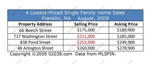 franklin-home-sales-above-asking