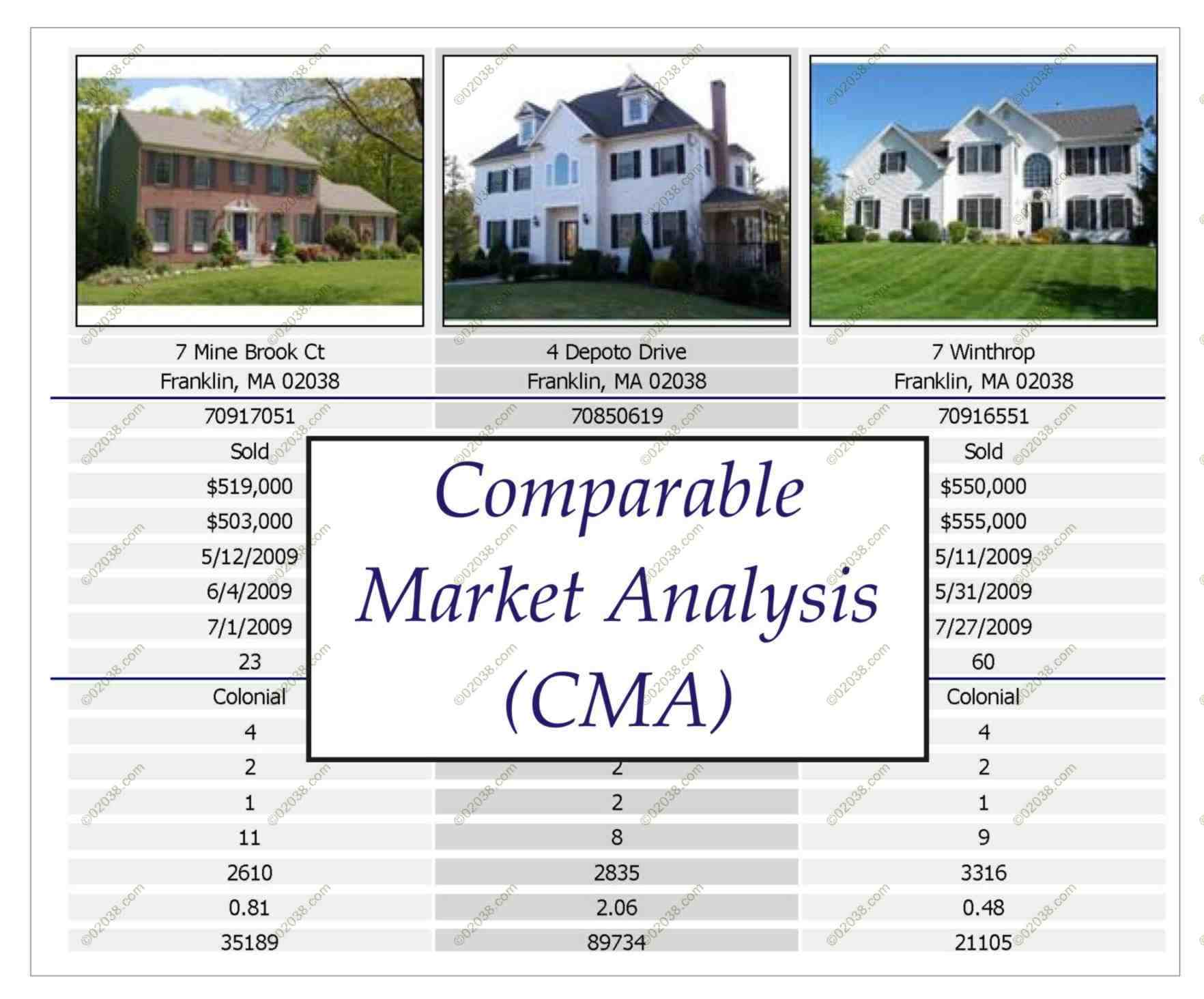 Comparative Market Analysis Samples