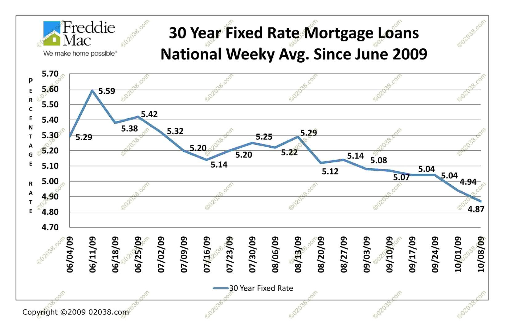 Current 30 Year Mortgage Rates Finance One Online. Go Phone International Text Top 2013 Movies. Temperature Controlled Storage Units. How To Write Master Thesis Paint For Macbook. Hair Removal Columbus Ohio Hamilton K12 Nj Us. How To Alert Credit Agencies Of Identity Theft. Cosmetology License Transfer From State To State. Financial Advisor Rochester Ny. How To Lower Your Credit Score
