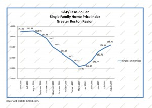 case-shiller-boston-home-prices-2008-2009
