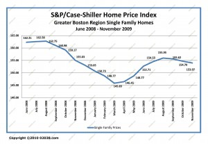 ma home sale prices 6-2008 - 11-2009
