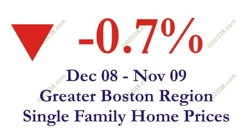 ma home sale prices dip 12 mo 2009