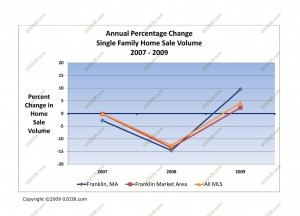 ma home sale volume 2009
