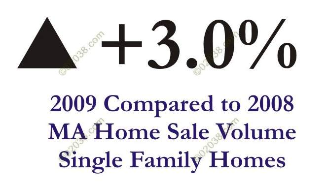 ma home sale volume rises 2009