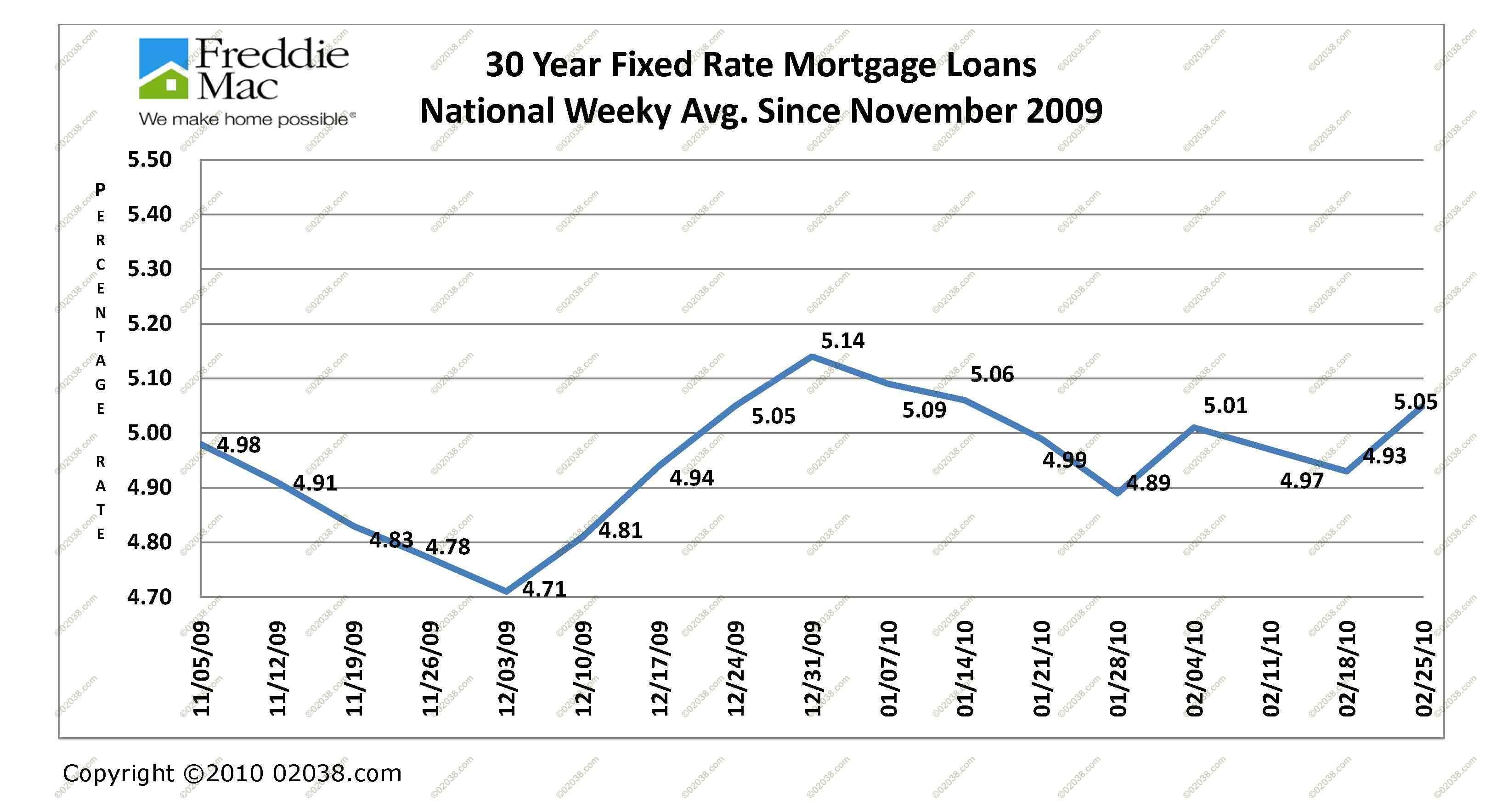 Home Equity Loan Interest Rates Wells Fargo