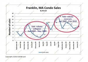 condo sales franklin ma 2009 - 2010