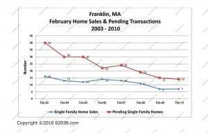 franklin ma home sales february 2003-2010