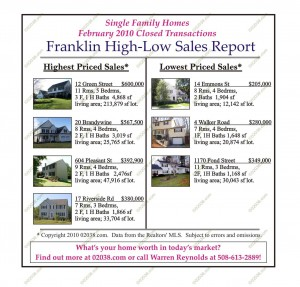 franklin ma home sales february 2010