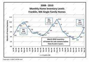 homes for sale franklin ma march last 3 years