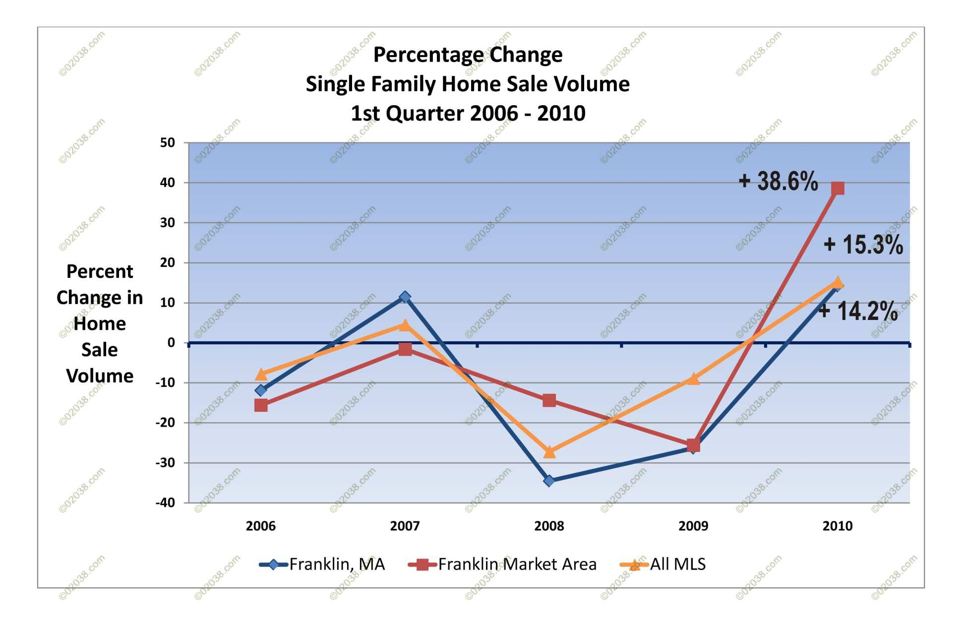 Ma real estate improved in first quarter 2010 frankin for Home builders in ma