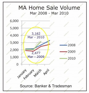 ma home sales march 2008 - march 2010