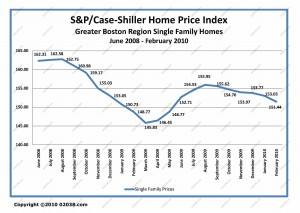 massachusetts ma home sale prices jun 2008 - feb 2010
