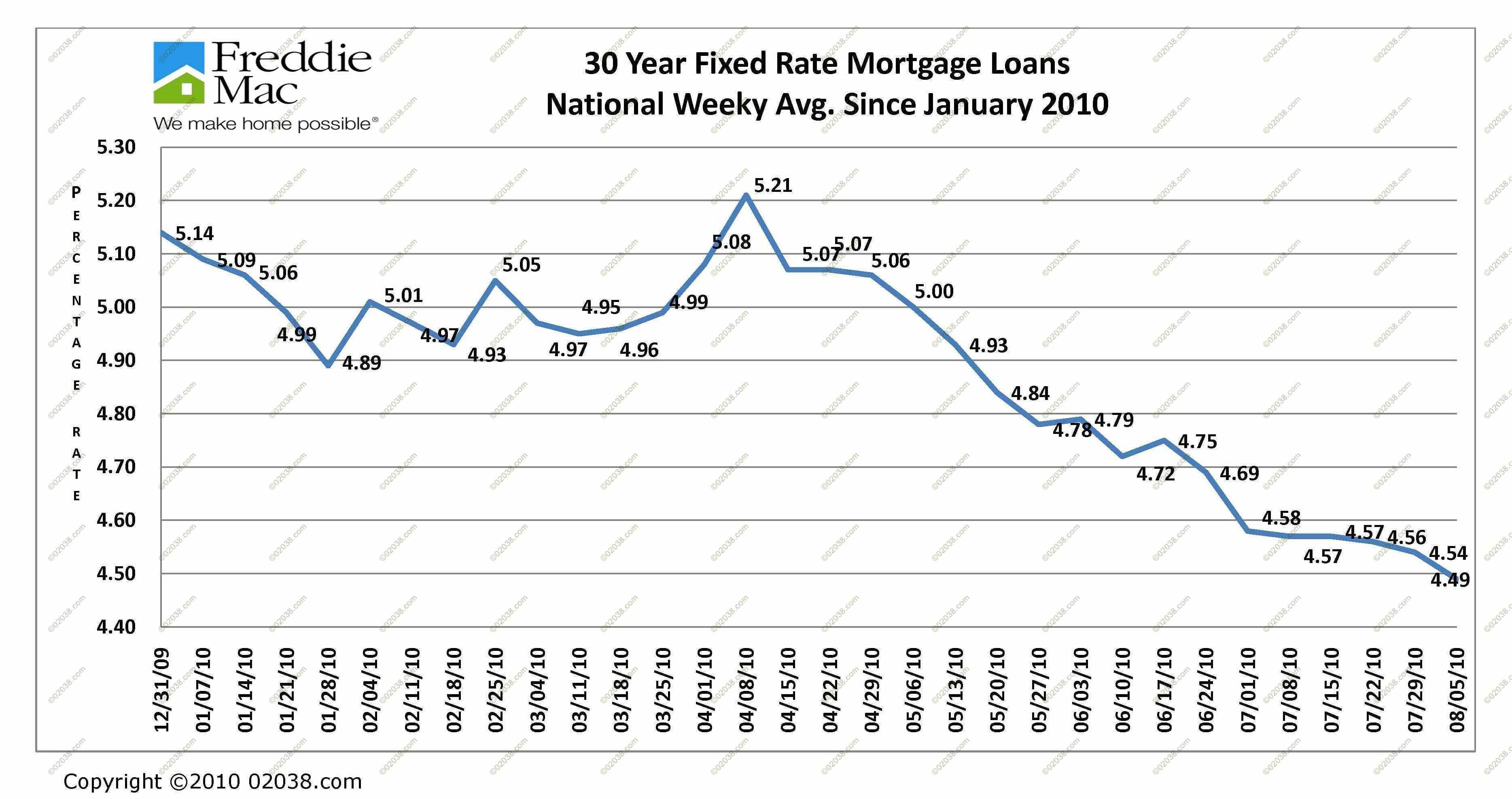 Mortgage Interest Rates Ma