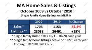 MA october home sale stats