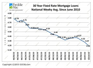 Mortgage Rates June 2010 - October 2010