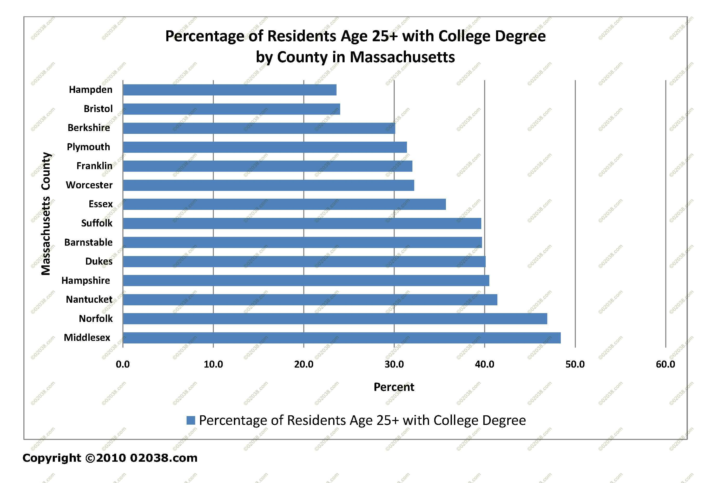 college degrees majors research buy