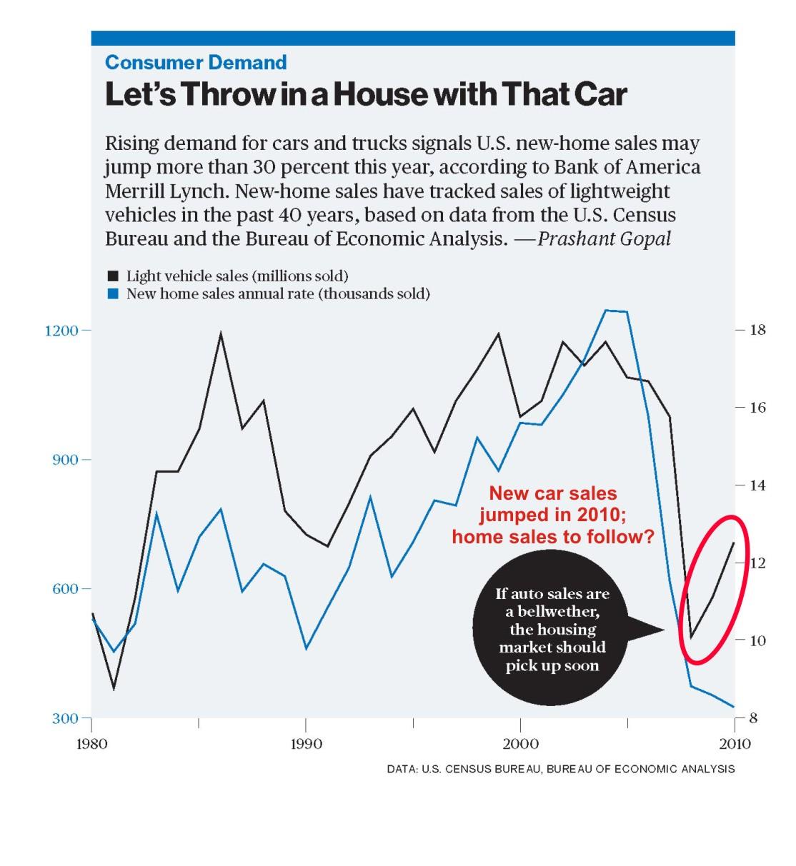 Car Sales Leading Indicator