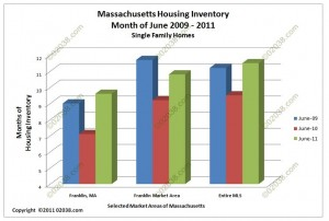 Franklin MA Massachusetts home for sale inventory june 2011