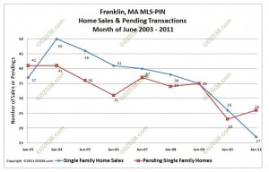 Franklin MA home sales pendings June 2011 Massachusetts
