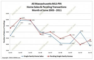 MA home sales pendings June 2011 Massachusetts