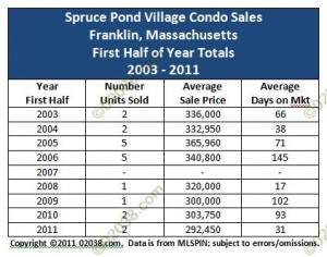Spruce Pond Village Condos Franklin MA sales 2003 - 2011