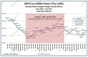 Greater Boston home sale prices case shiller August 2011 adj