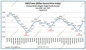Greater Boston home sale prices case shiller august 2011-unadj