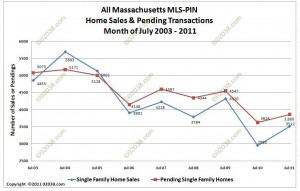 MA Home sales and pendings July 2003-2011