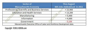 MA job gains losses thru Aug 2011