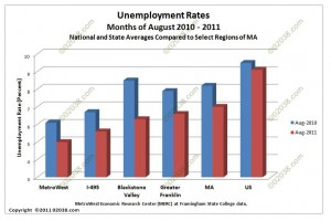 MA unemployment rates Aug 10 - Aug 11
