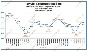 case shiller boston home prices august 2011 - unadj