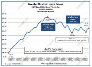 case shiller boston hopme prices 2000-2011 - unadjusted