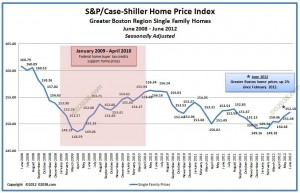 Case-Shiller Boston Home Price Index June 2012