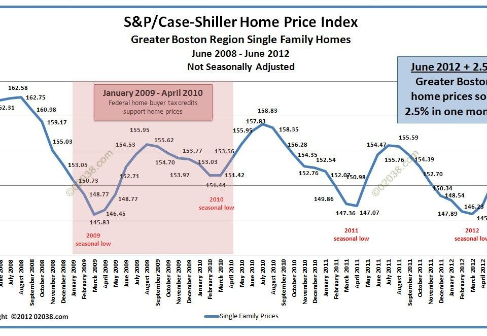 Case-Shiller Boston Home Price Index June 2012 - unadjusted