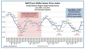 Case-Shiller Boston Home Price Index June 2012 - unadjusted