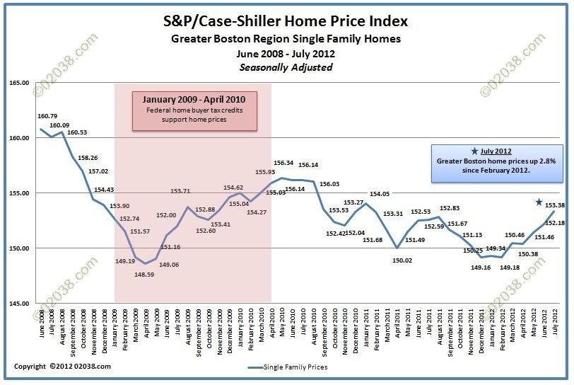 Case-Shiller home prices Boston July 2012-adj
