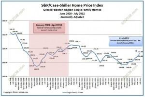 Case-Shiller home prices Boston July 2012-adj