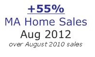 MA home sales August 2012 vs 2010